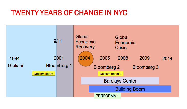 20yrs_change_nyc
